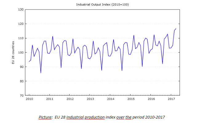 E28 industrial production index
